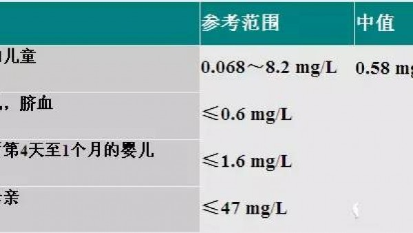 C–反应蛋白,能反应啥 ?