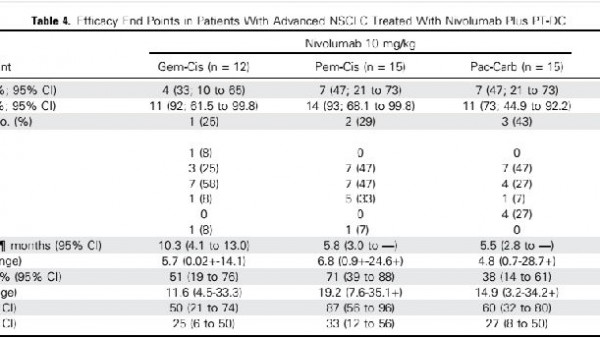 肺癌治疗新常态:PD-1联合治疗