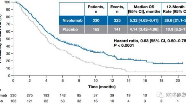 PD-1抑制剂Opdivo亮剑胃癌:死亡率减少37%