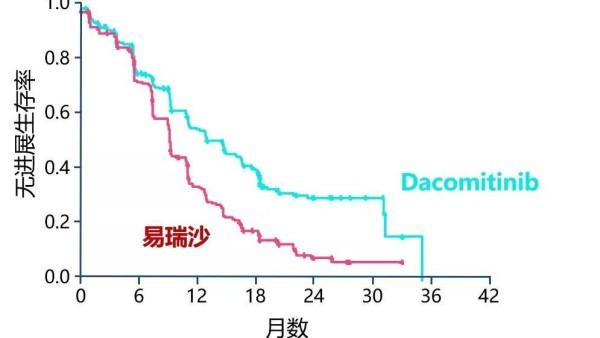 肺癌新药达可替尼,凭什么征服了ASCO?